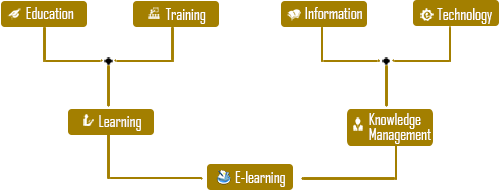 elearning-diagram